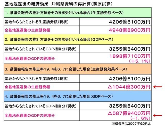 基地返還後の経済効果 沖縄県資料の再計算(篠原試算)