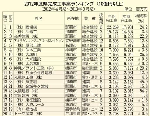 2012年度県完成工事高ランキング(10億円以上)