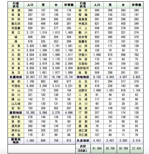名護市の地域別人口(平成27年3月31日現在)。名護市ホームページより。