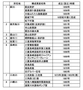 世界遺産(産業)申請
