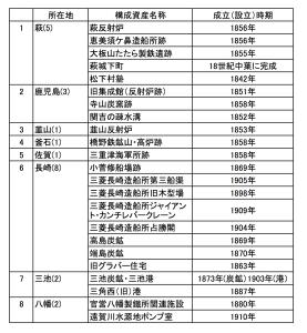 世界遺産に登録申請中の日本の産業革命期(明治期)の構成資産