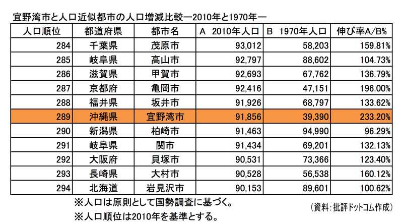 宜野湾市と人口が近似する都市の人口増減率比較(批評ドットコム作成資料)