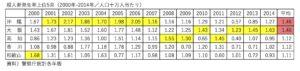 府県別殺人罪発生率