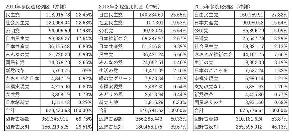 沖縄参院選比例区得票推移