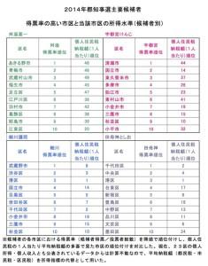 【表1】得票率順位と所得水準順位(降順)