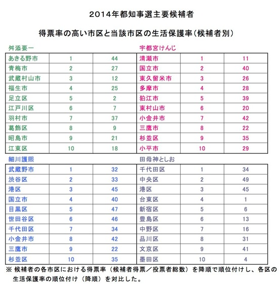【表2】得票率順位と生活保護率順位(降順)