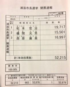 浦添市長選結果