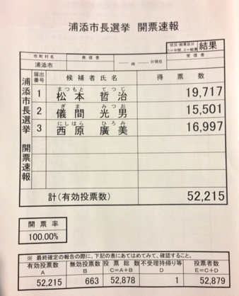 浦添市長選挙開票速報